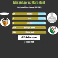 Maranhao vs Marc Gual h2h player stats