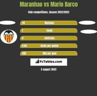 Maranhao vs Mario Barco h2h player stats