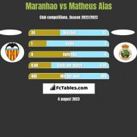 Maranhao vs Matheus Aias h2h player stats