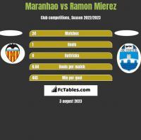 Maranhao vs Ramon Mierez h2h player stats