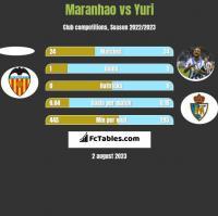 Maranhao vs Yuri h2h player stats