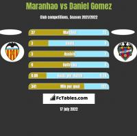 Maranhao vs Daniel Gomez h2h player stats