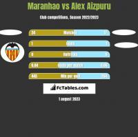 Maranhao vs Alex Aizpuru h2h player stats
