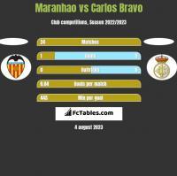 Maranhao vs Carlos Bravo h2h player stats