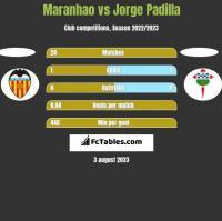Maranhao vs Jorge Padilla h2h player stats