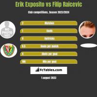 Erik Exposito vs Filip Raicevic h2h player stats