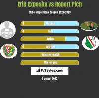 Erik Exposito vs Robert Pich h2h player stats