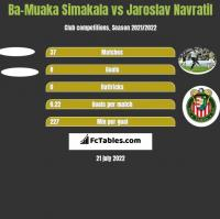 Ba-Muaka Simakala vs Jaroslav Navratil h2h player stats