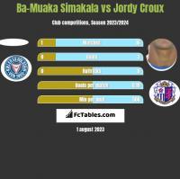 Ba-Muaka Simakala vs Jordy Croux h2h player stats