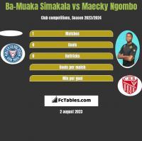 Ba-Muaka Simakala vs Maecky Ngombo h2h player stats