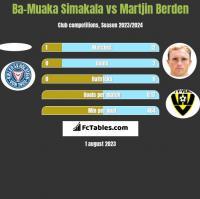 Ba-Muaka Simakala vs Martjin Berden h2h player stats