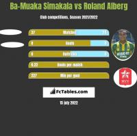 Ba-Muaka Simakala vs Roland Alberg h2h player stats
