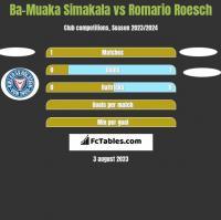 Ba-Muaka Simakala vs Romario Roesch h2h player stats