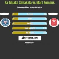 Ba-Muaka Simakala vs Mart Remans h2h player stats