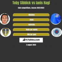 Toby Sibbick vs Ianis Hagi h2h player stats