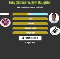 Toby Sibbick vs Kyle Naughton h2h player stats