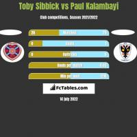Toby Sibbick vs Paul Kalambayi h2h player stats