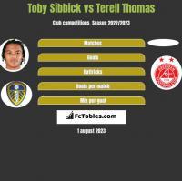 Toby Sibbick vs Terell Thomas h2h player stats