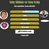 Toby Sibbick vs Tony Craig h2h player stats