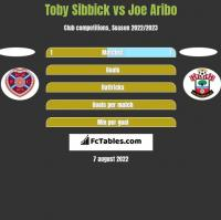 Toby Sibbick vs Joe Aribo h2h player stats