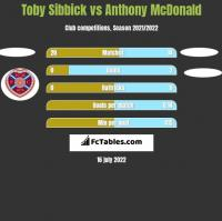 Toby Sibbick vs Anthony McDonald h2h player stats