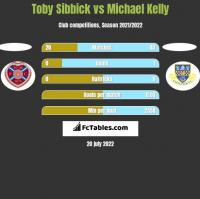 Toby Sibbick vs Michael Kelly h2h player stats