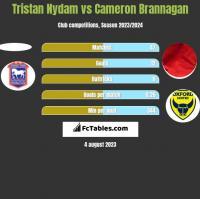 Tristan Nydam vs Cameron Brannagan h2h player stats