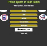 Tristan Nydam vs Colin Daniel h2h player stats
