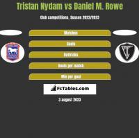 Tristan Nydam vs Daniel M. Rowe h2h player stats