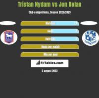 Tristan Nydam vs Jon Nolan h2h player stats