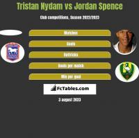 Tristan Nydam vs Jordan Spence h2h player stats