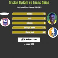 Tristan Nydam vs Lucas Akins h2h player stats