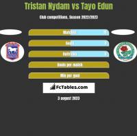Tristan Nydam vs Tayo Edun h2h player stats