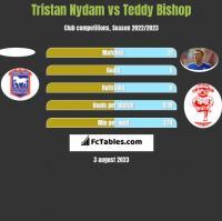 Tristan Nydam vs Teddy Bishop h2h player stats