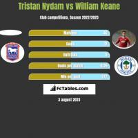 Tristan Nydam vs William Keane h2h player stats