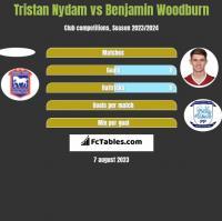 Tristan Nydam vs Benjamin Woodburn h2h player stats
