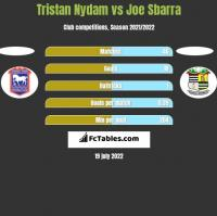 Tristan Nydam vs Joe Sbarra h2h player stats