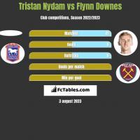 Tristan Nydam vs Flynn Downes h2h player stats