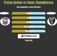 Tristan Nydam vs Conor Shaughnessy h2h player stats