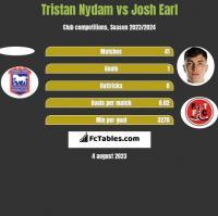 Tristan Nydam vs Josh Earl h2h player stats