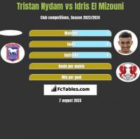 Tristan Nydam vs Idris El Mizouni h2h player stats