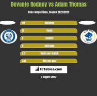 Devante Rodney vs Adam Thomas h2h player stats