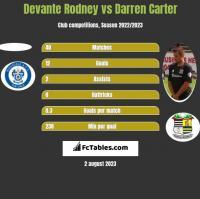 Devante Rodney vs Darren Carter h2h player stats