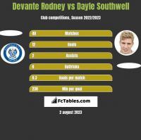 Devante Rodney vs Dayle Southwell h2h player stats