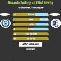 Devante Rodney vs Elliot Newby h2h player stats