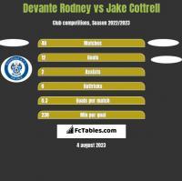 Devante Rodney vs Jake Cottrell h2h player stats