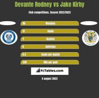 Devante Rodney vs Jake Kirby h2h player stats