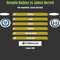 Devante Rodney vs James Berrett h2h player stats