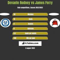 Devante Rodney vs James Ferry h2h player stats