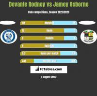 Devante Rodney vs Jamey Osborne h2h player stats